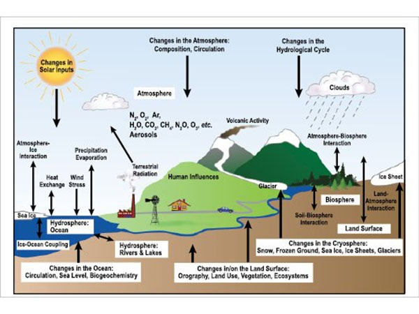 Climate Change Adaptation Action Plan